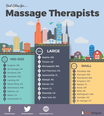 Job Outlook for Massage Therapists 2019 | DiscoveryPoint ...